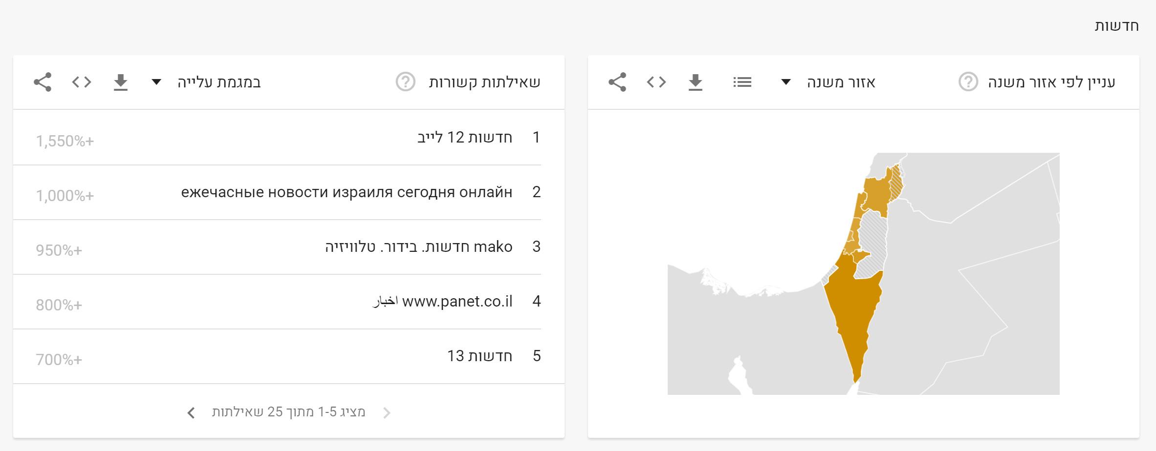 News 2019 in Google (7)