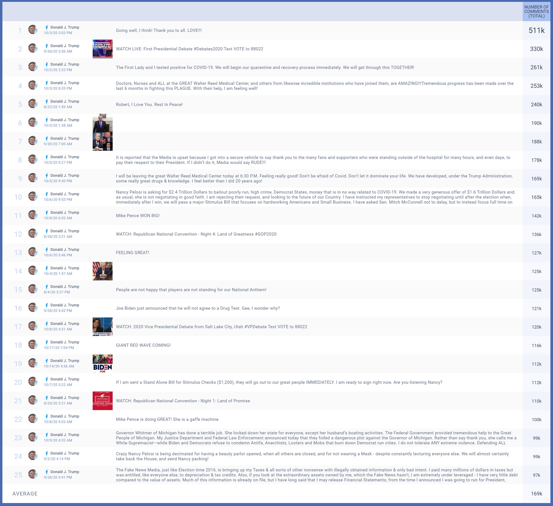 בחירות ארהב 2020 פייסבוק (3)