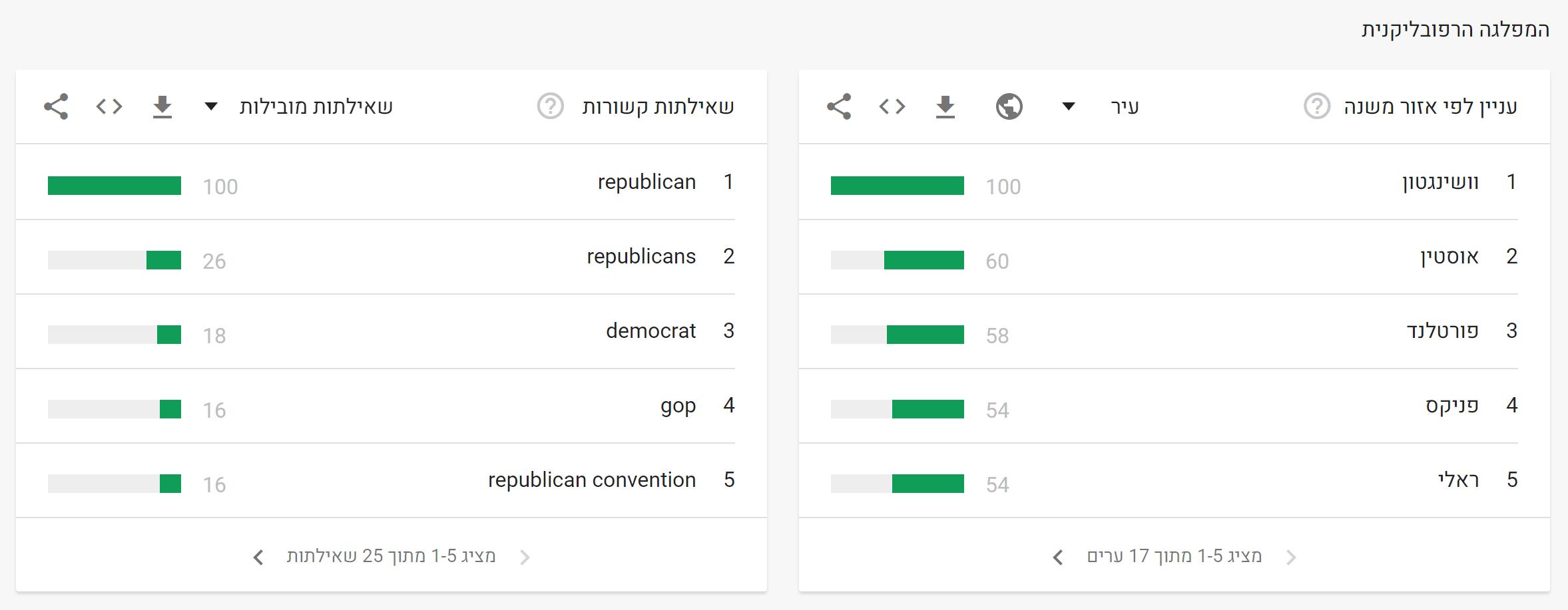 בחירות ארהב 2020 גוגל (12)