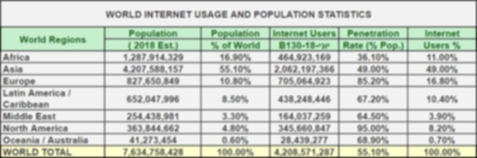 Медиаисследование - Пользователи в мире