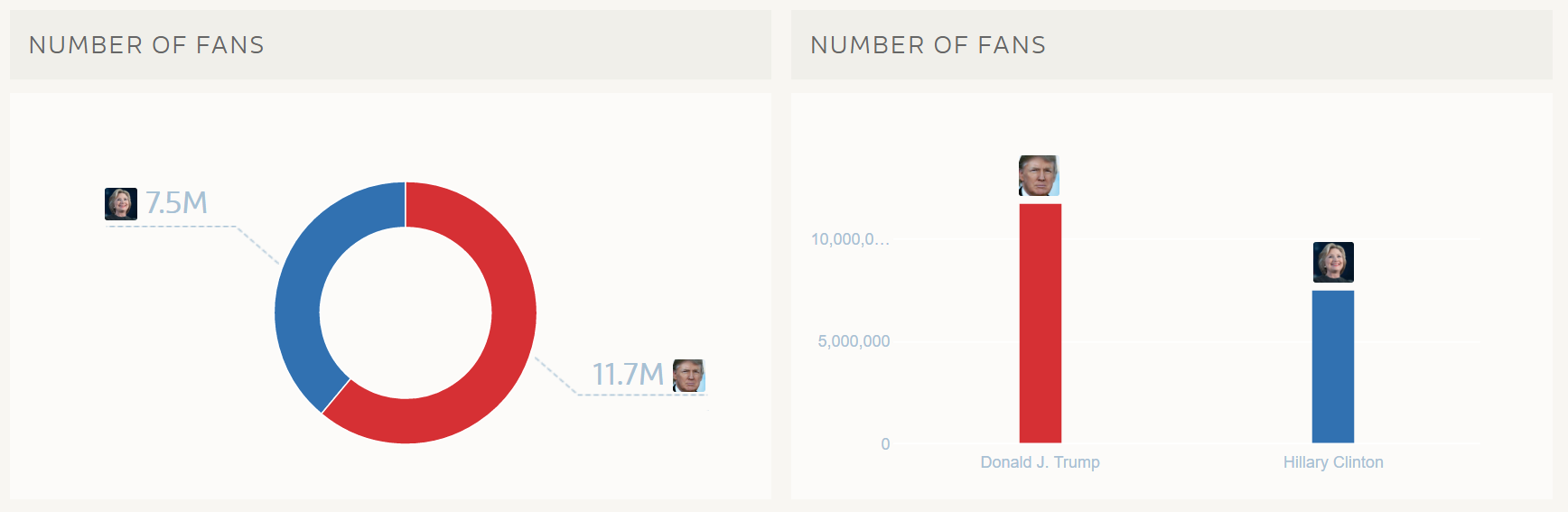 Clinton vs Trump - Fan Activity (1)