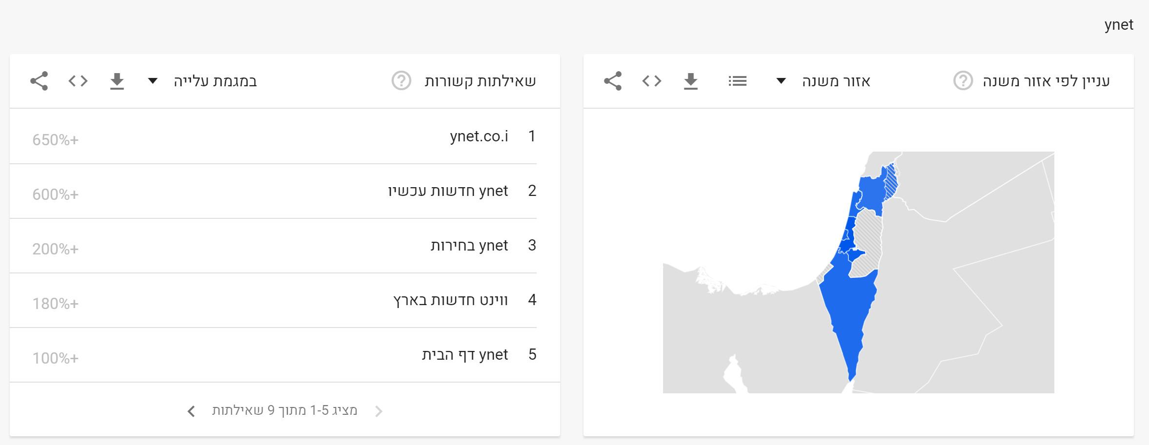 News 2019 in Google (3)