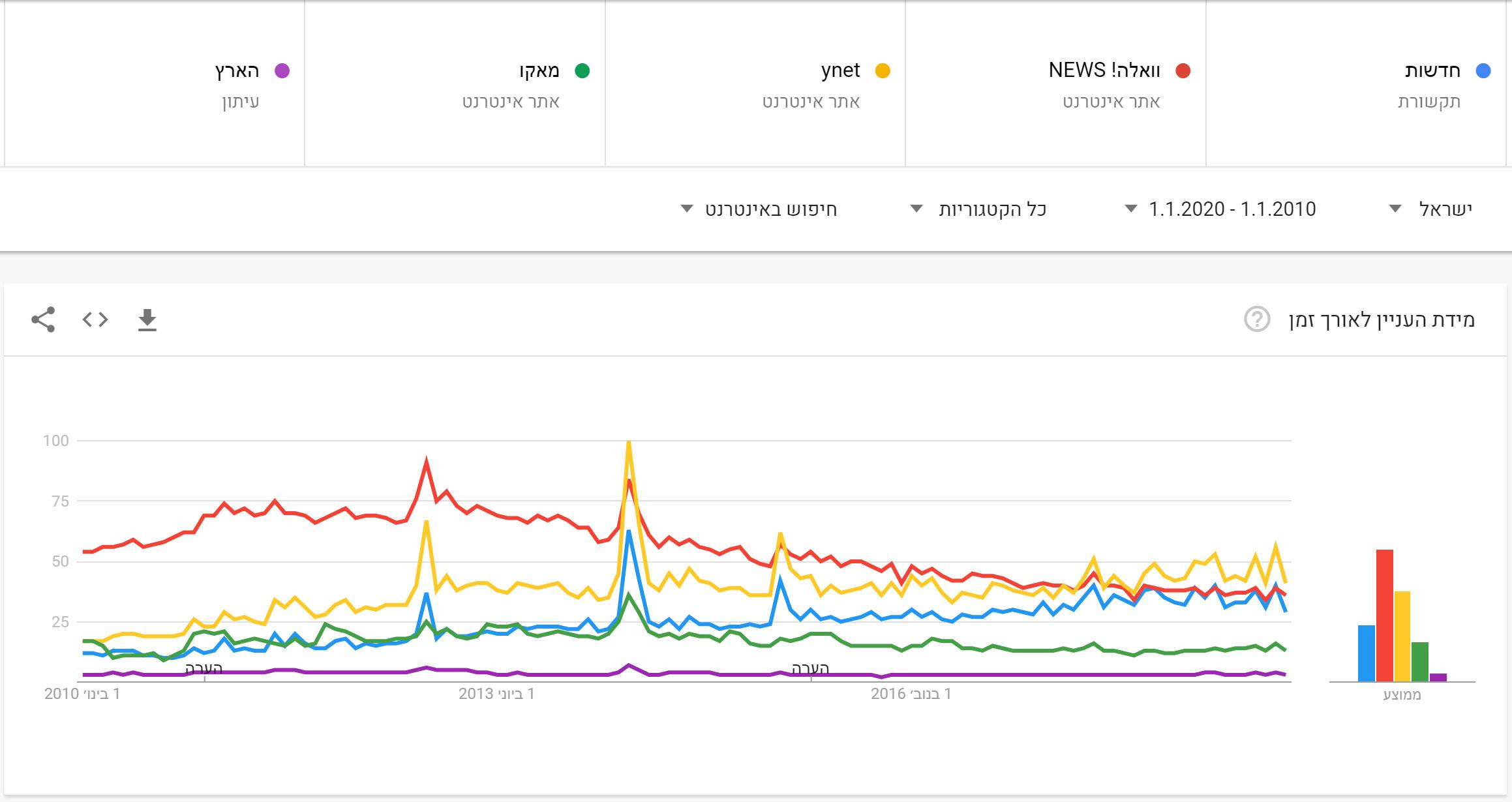News in Google - Decade (1)