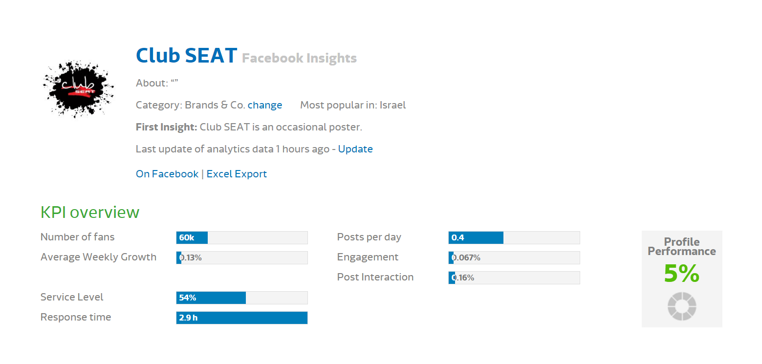 Media research - Seat FB (1)