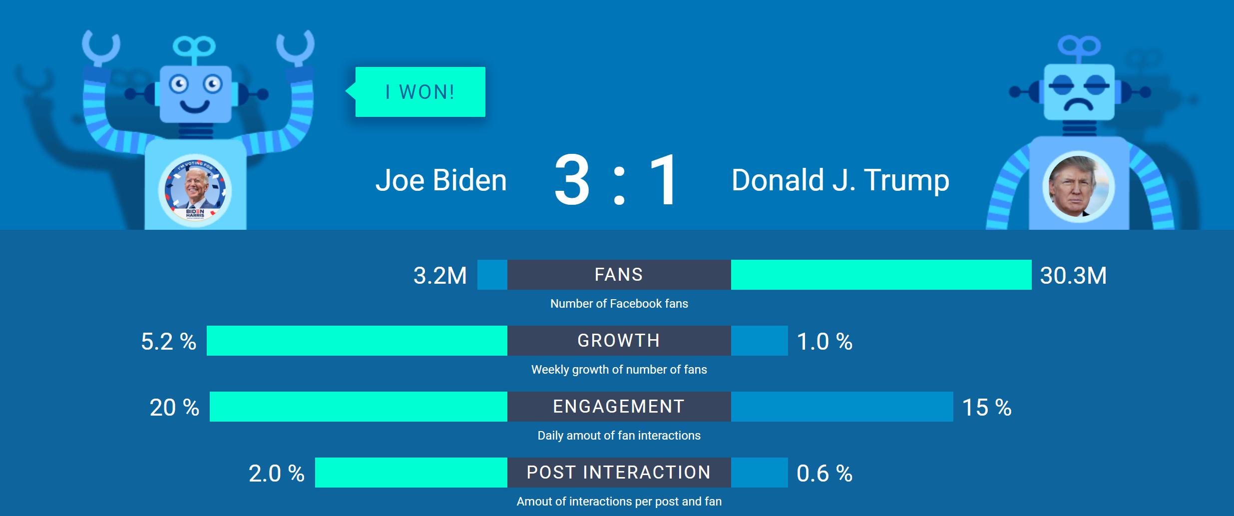 בחירות ארהב 2020 פייסבוק (1)