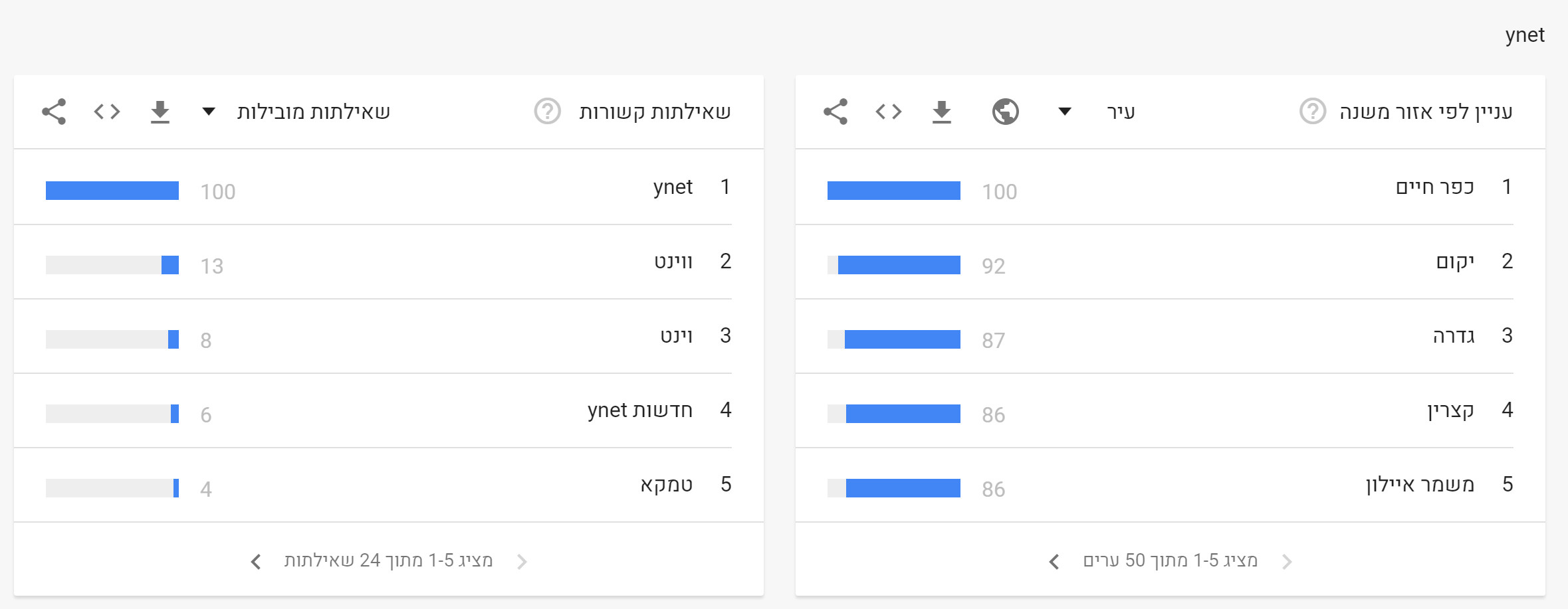 News 2019 in Google (4)