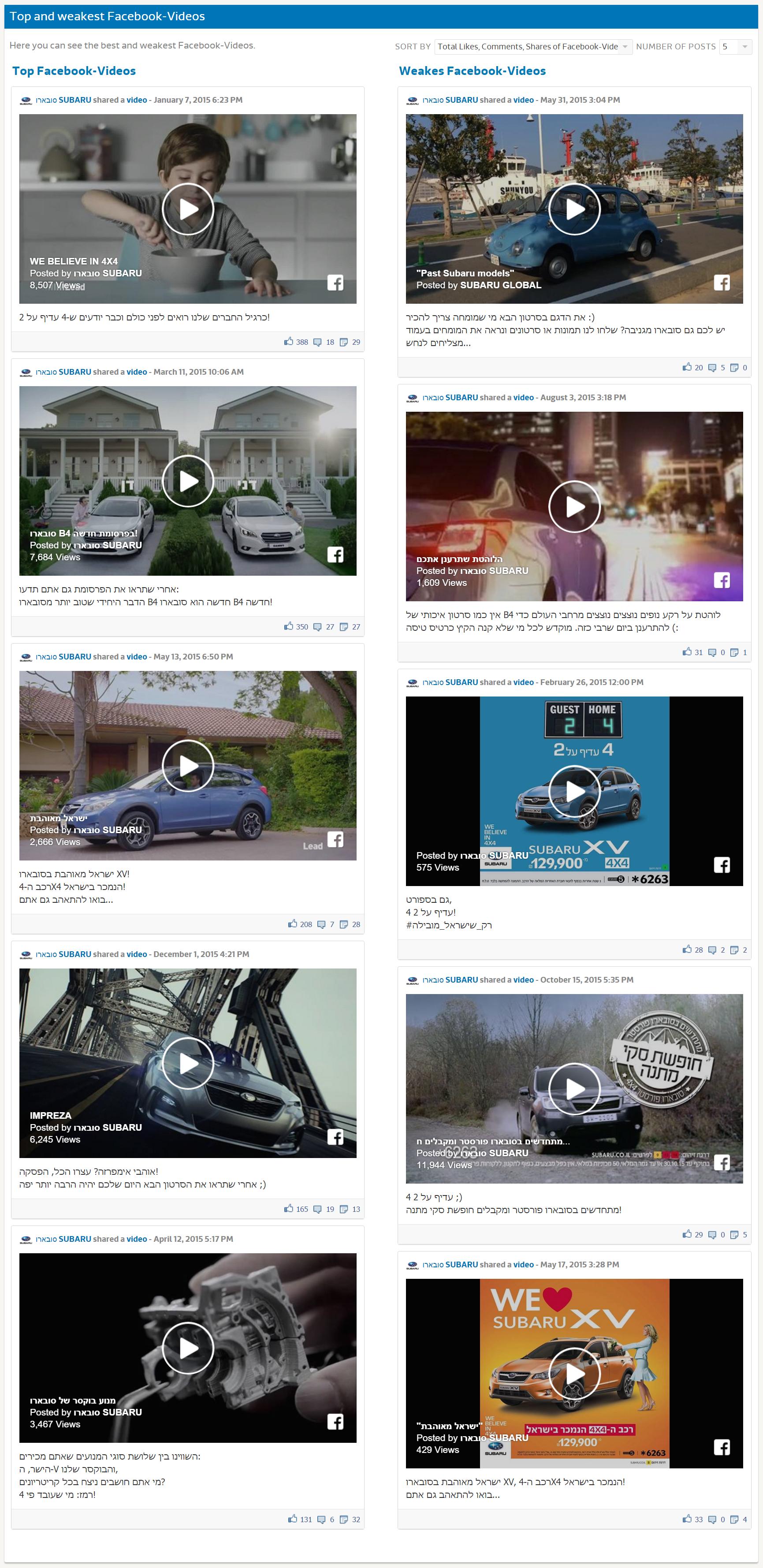 Исследование FB - Subaru (5)