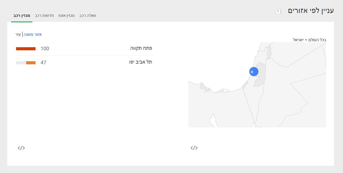 Automotive news in Google (5)
