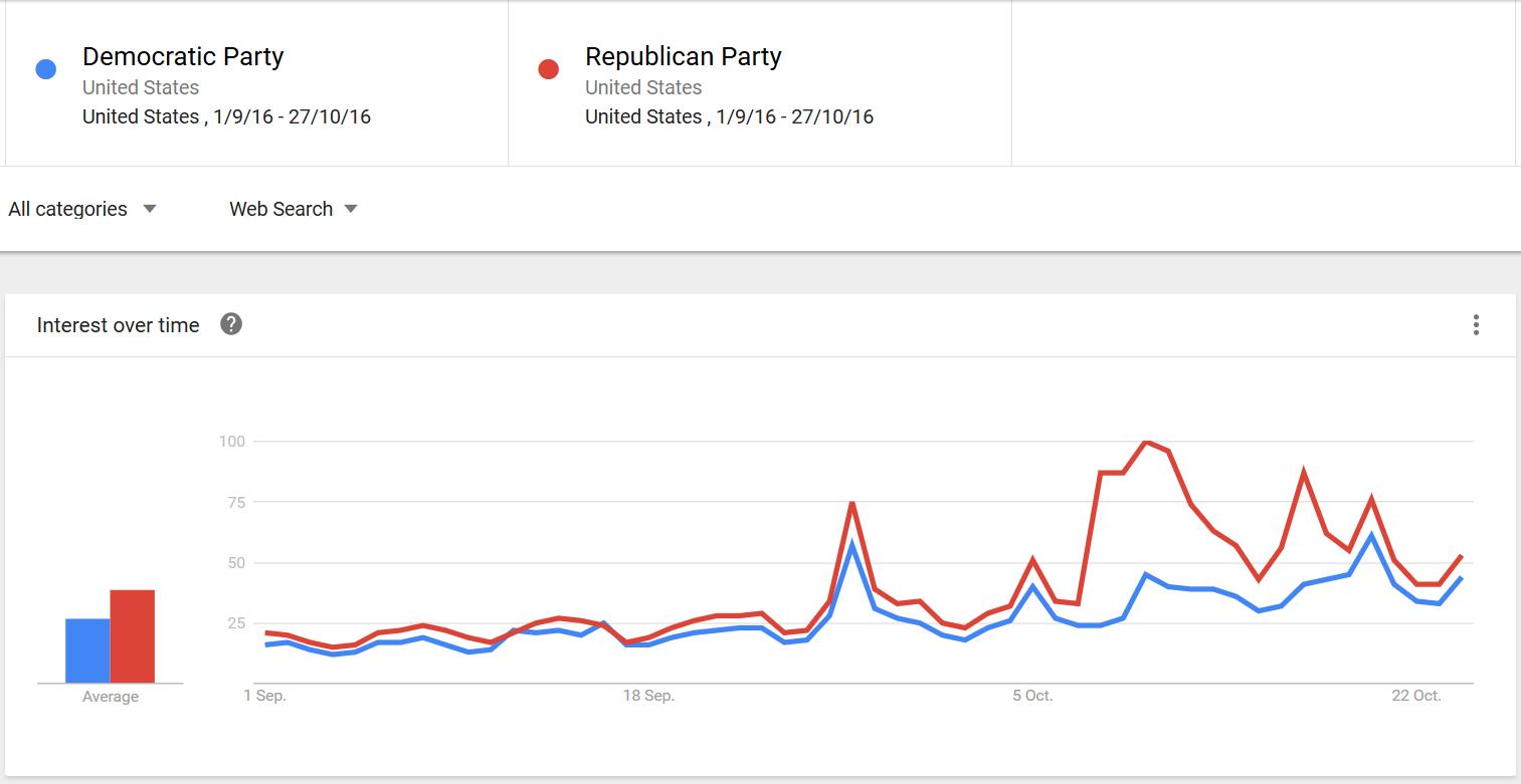 Демократы vs республиканцы (1)