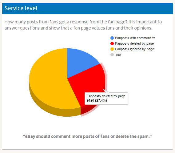 מחקרי מדיה - עמוד פייסבוק אי ביי (20)