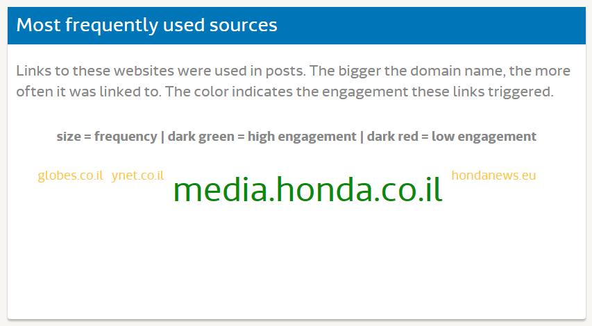 Исследование FB - Honda (7)
