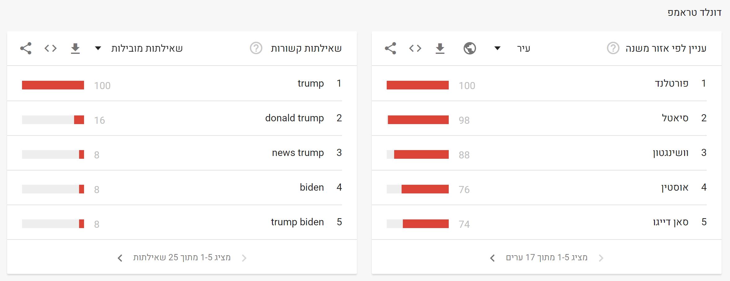 בחירות ארהב 2020 גוגל (8)