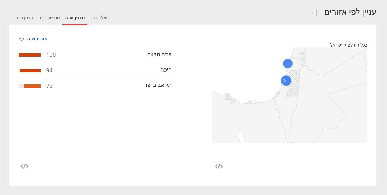 Automotive news in Google (3)