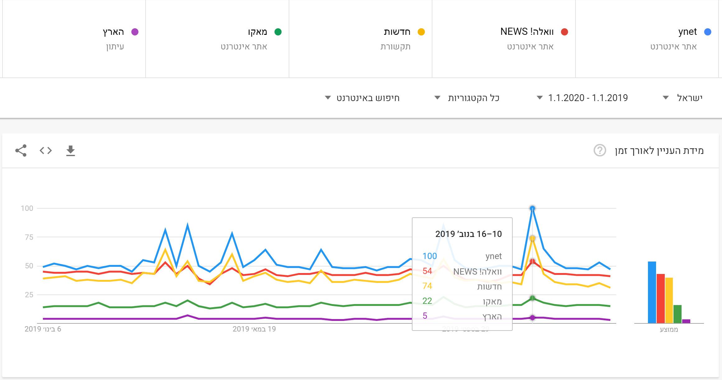 News 2019 in Google (2)