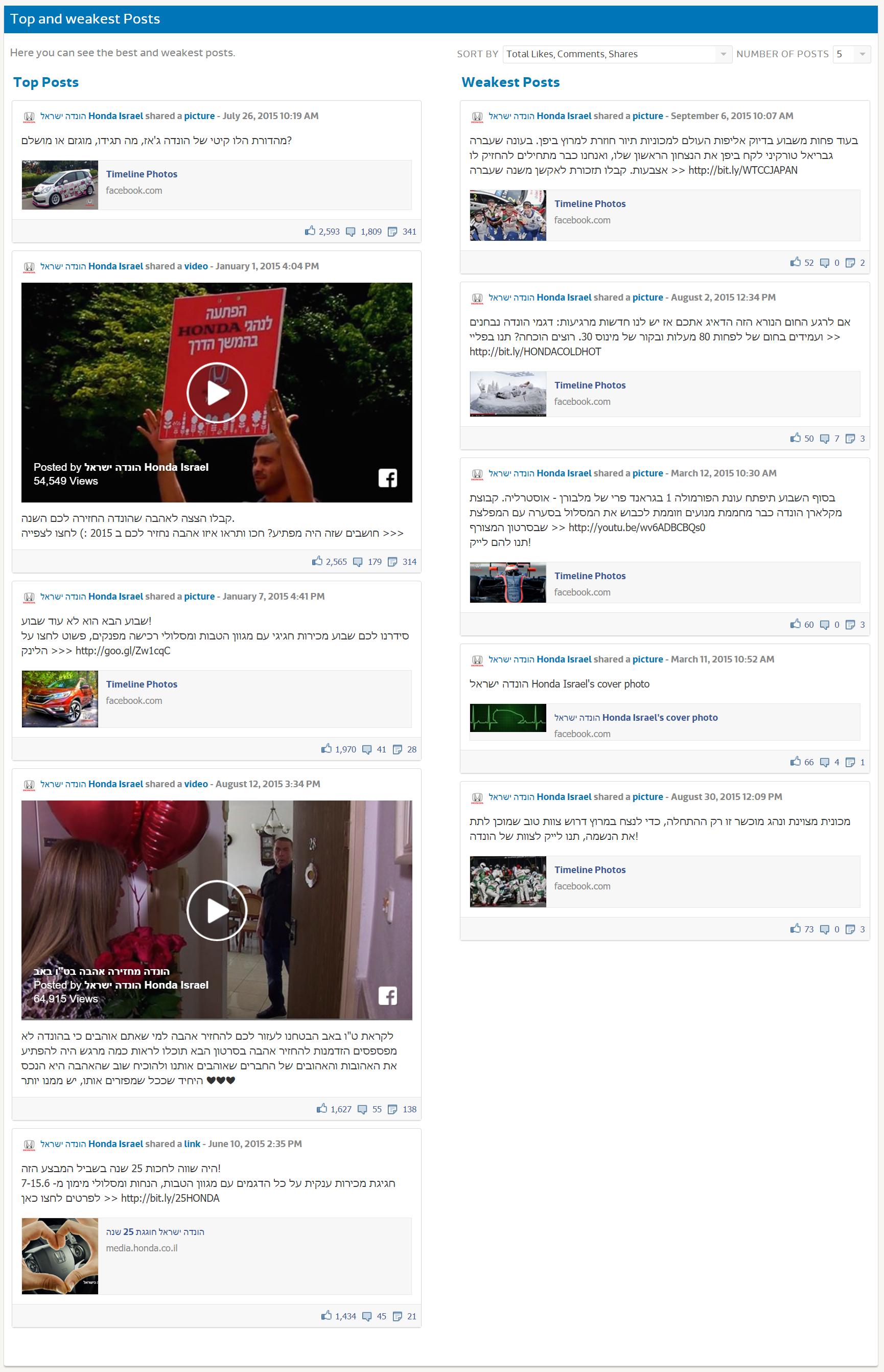 Исследование FB - Honda (3)