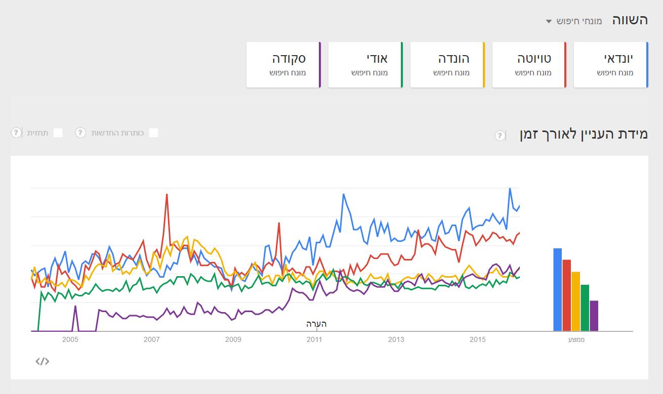 Исследование - Машины в Google (1)