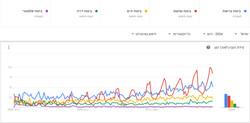 Google - Виды страхования (1)