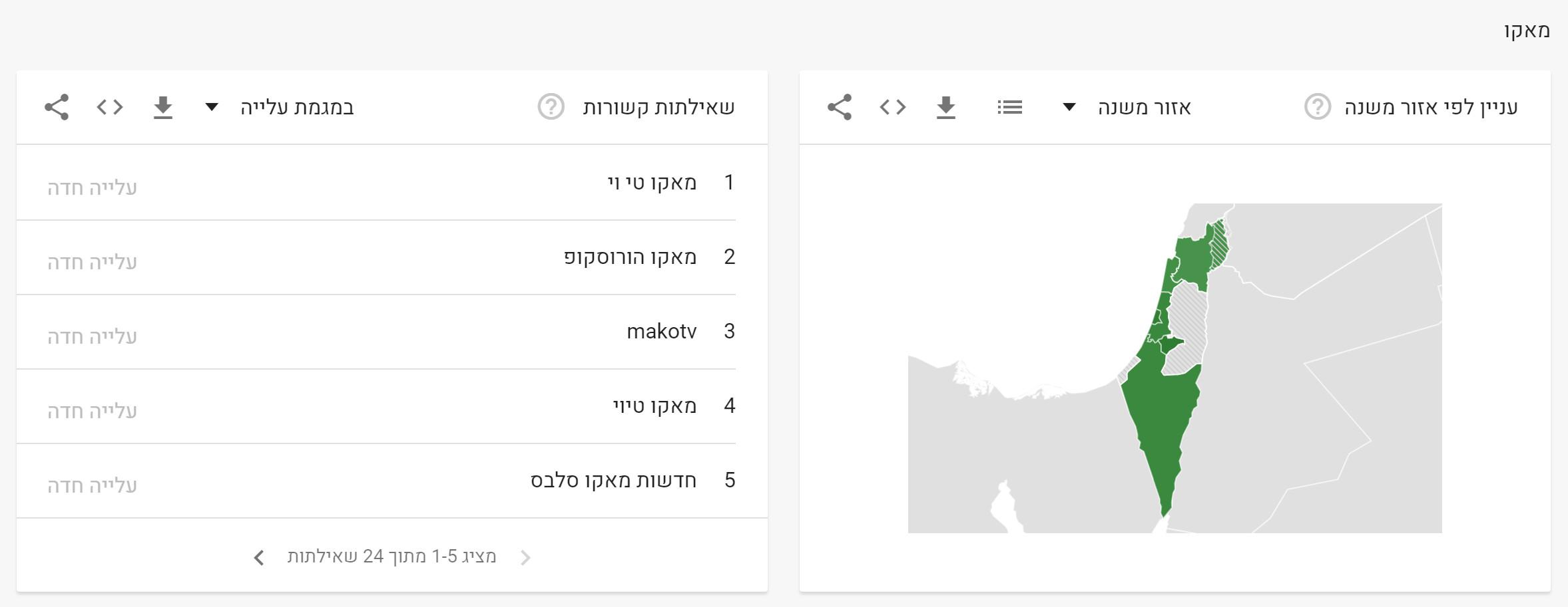 News in Google - Decade (8)