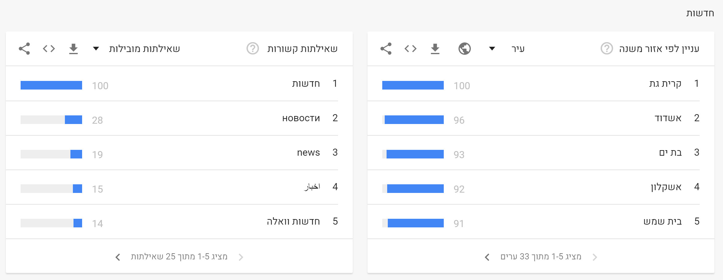 News in Google - Decade (3)