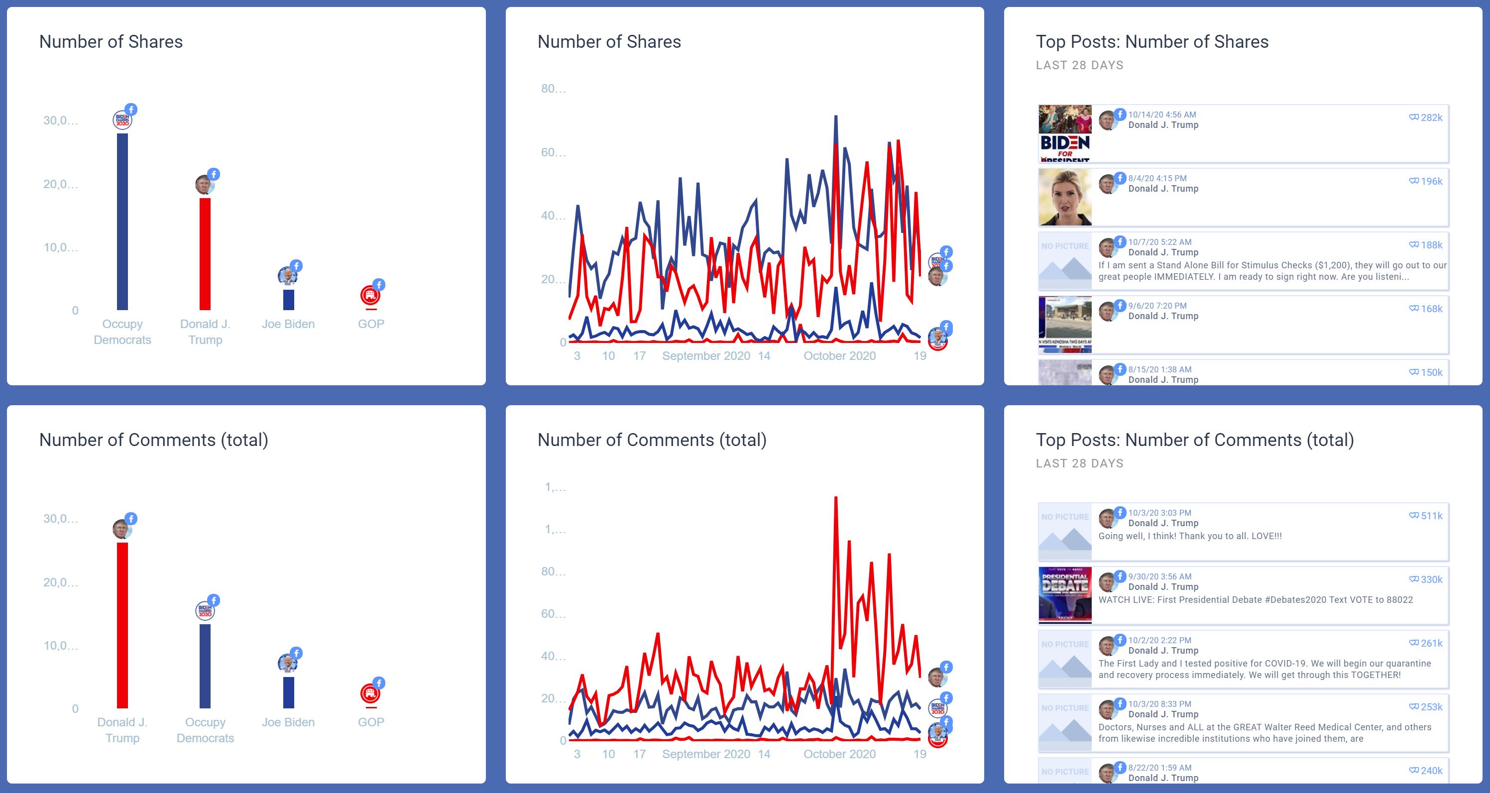 בחירות ארהב 2020 פייסבוק (5)