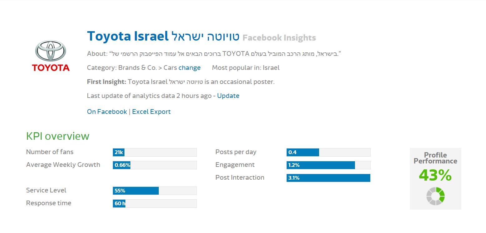 Исследование FB - Toyota (1)