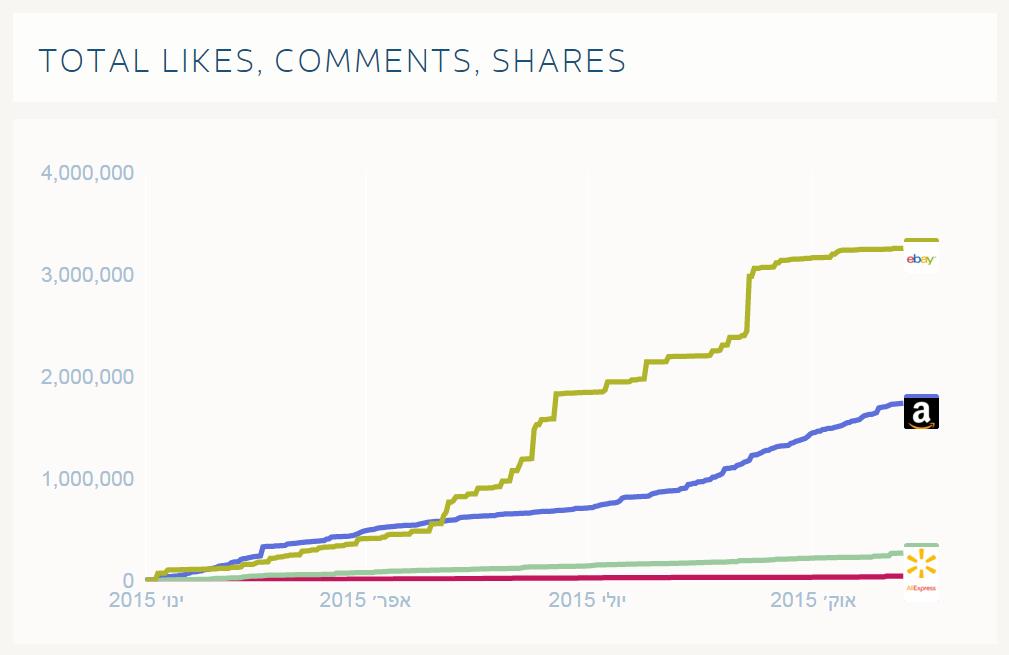 מחקרי מדיה - עמודי פייסבוק - אתרי קניות (4)