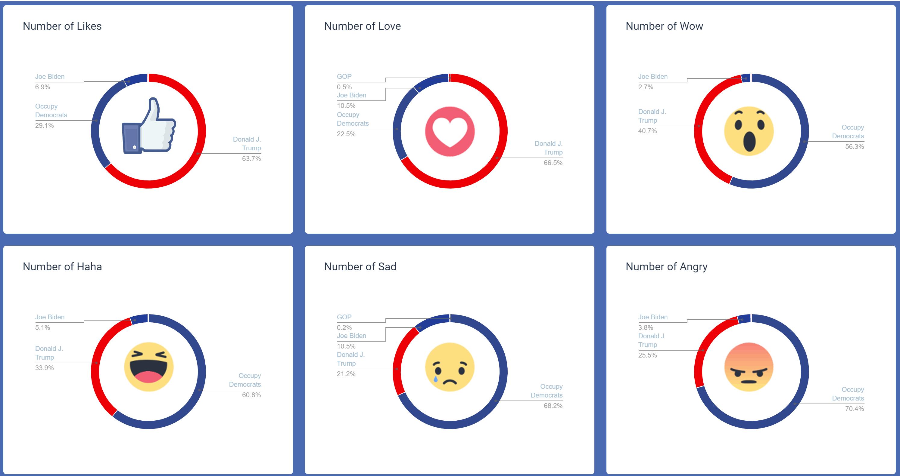בחירות ארהב 2020 פייסבוק (6)