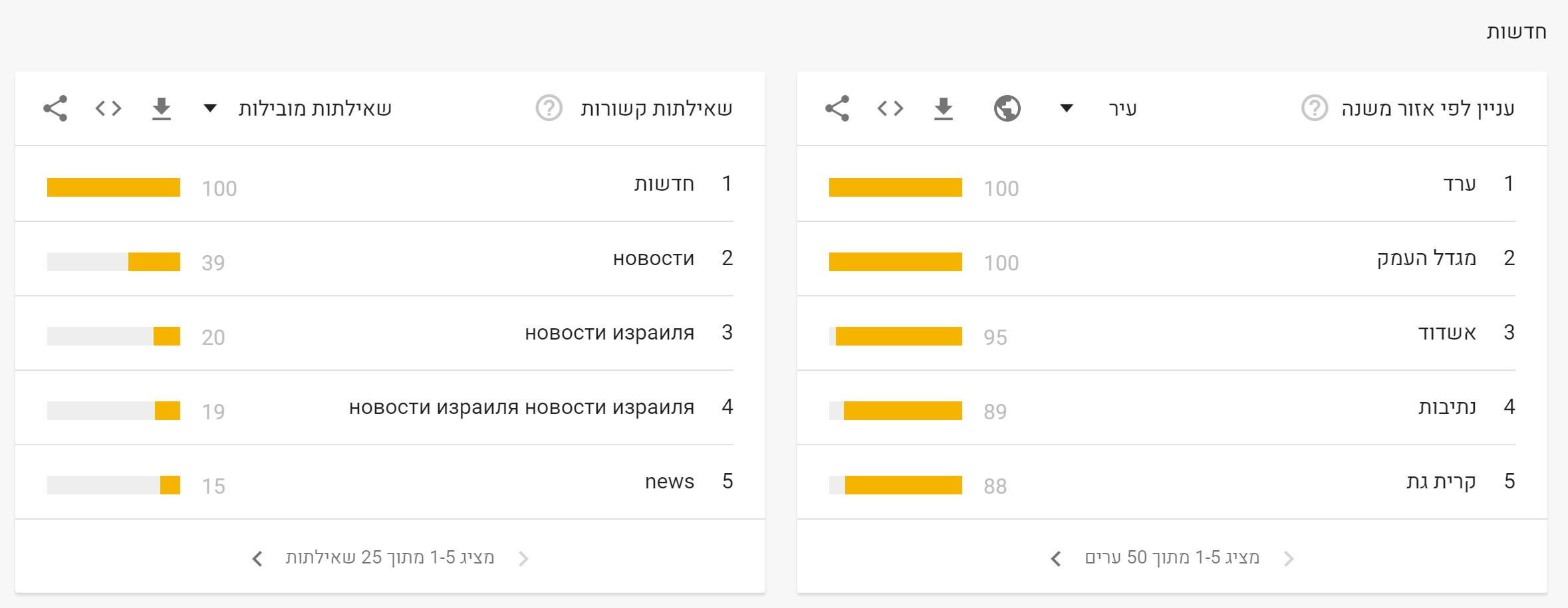 News 2019 in Google (8)