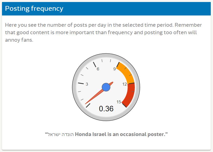 Исследование FB - Honda (10)
