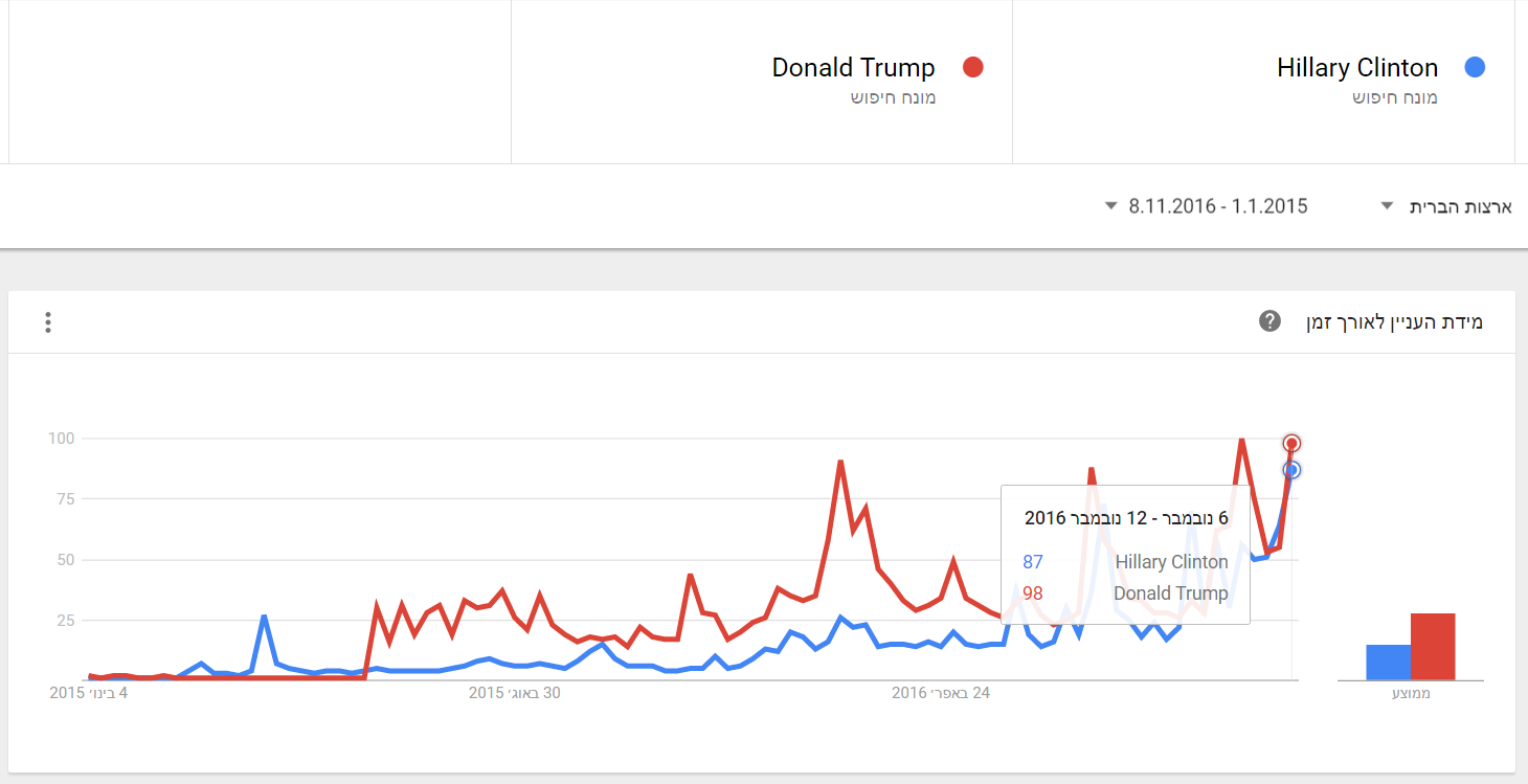 Clinton vs Trump - Google (01)