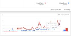 Клинтон vs Трамп - Google (01)