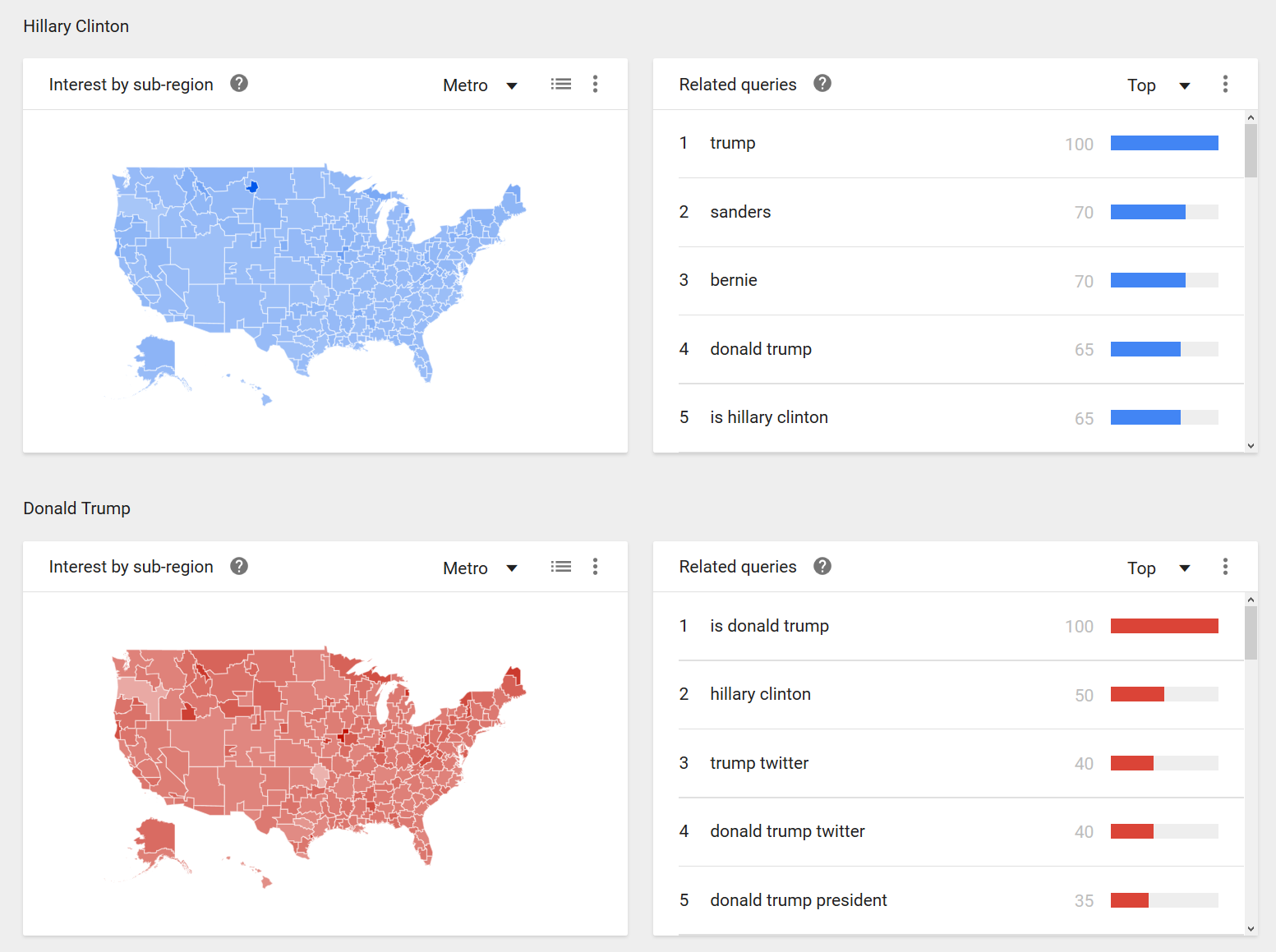 Clinton vs Trump - Google (5)