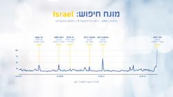 מחקר ישראל (9)