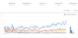 Google - Виды страхования (2)