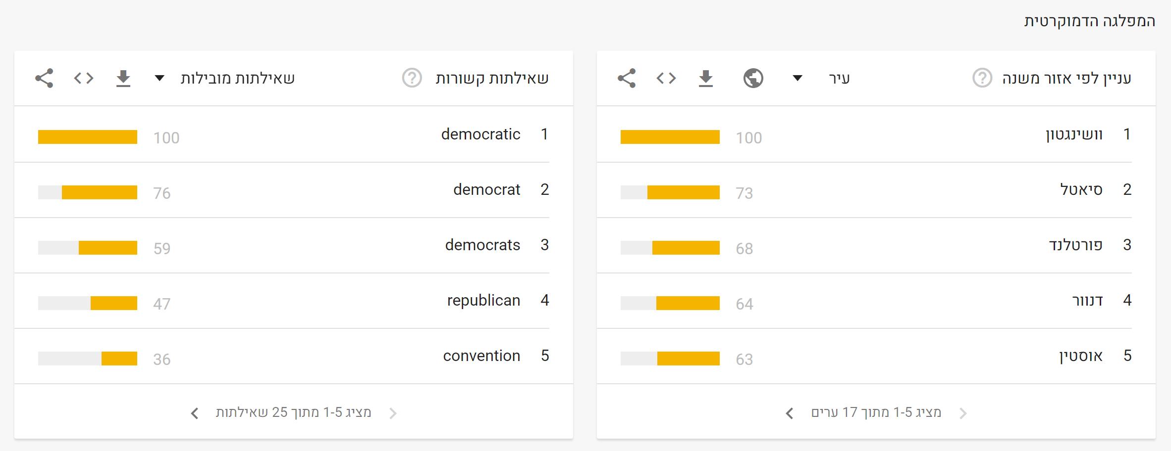 בחירות ארהב 2020 גוגל (10)