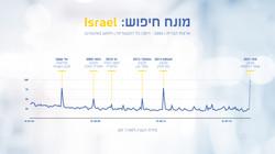 מחקר ישראל (4)