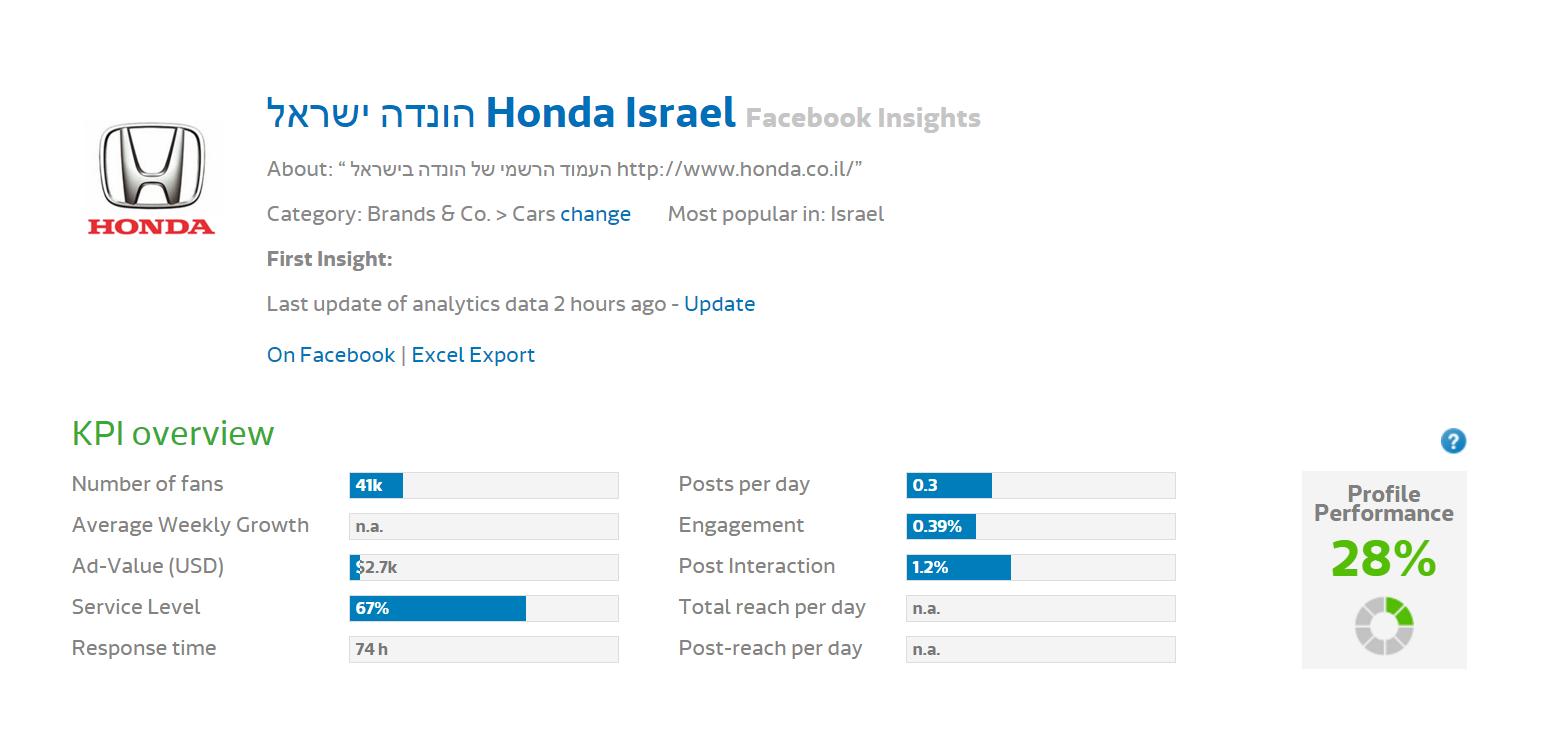 Исследование FB - Honda (1)