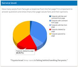 Media research - Toyota FB (22)