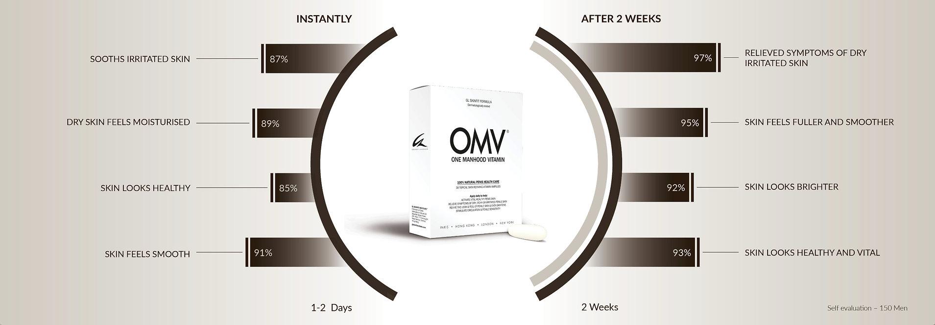OMV - One Manhood Vitamin - Men's resear