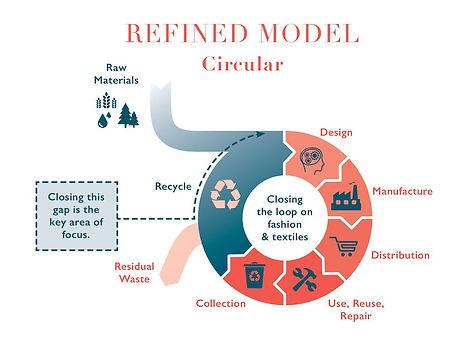 Circular fashion system.jpg
