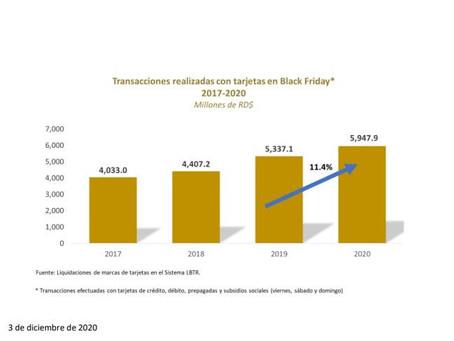 BCRD informa que durante el Black Friday incrementó un 11.4% el uso de tarjetas bancarias