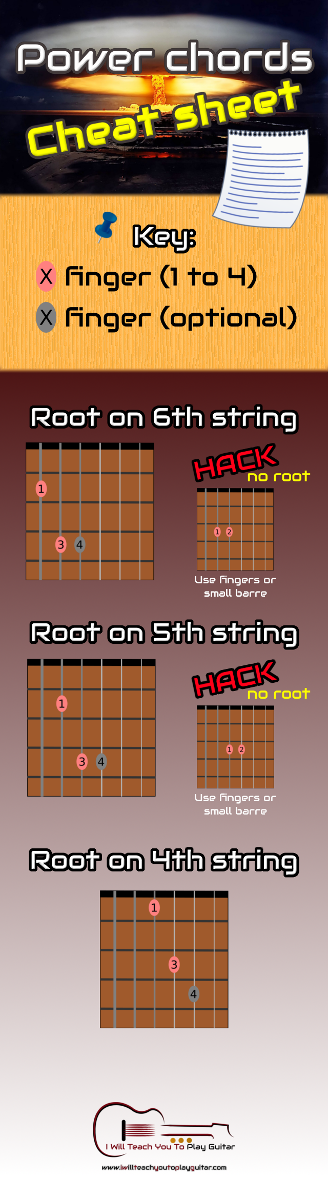 I Will Teach You To Play Guitar Resources