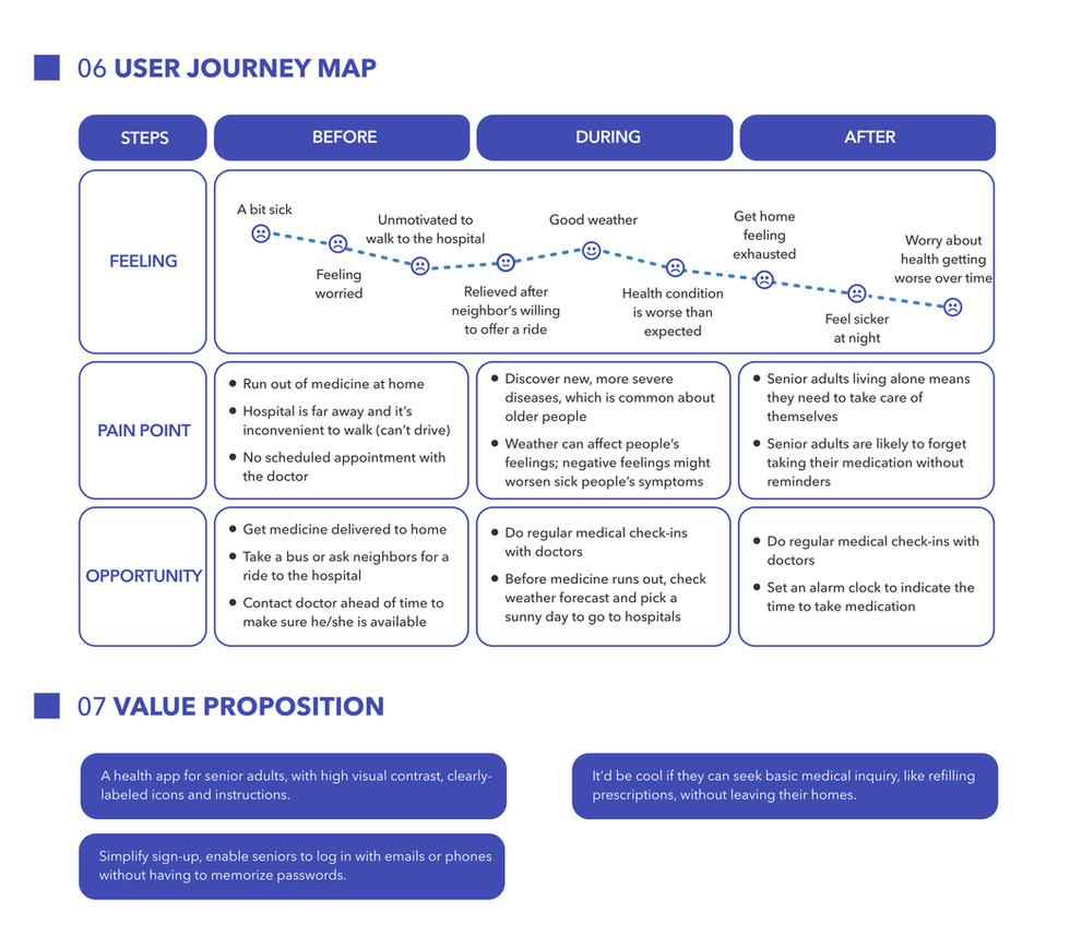 User Journey Map + Value Proposition