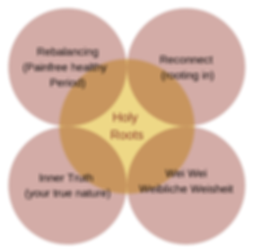Holy Roots Methode_bearbeitet_bearbeitet
