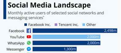 15 Social Media and Messaging Platforms to Grow Your Business in 2020