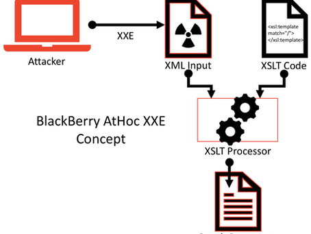 My first CVE! Exploiting the XXE Vulnerability in BlackBerry AtHoc 7.6 Management System