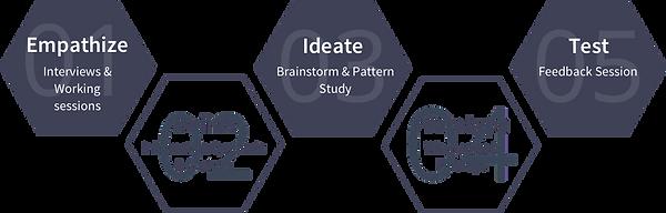 design-process-v2.png