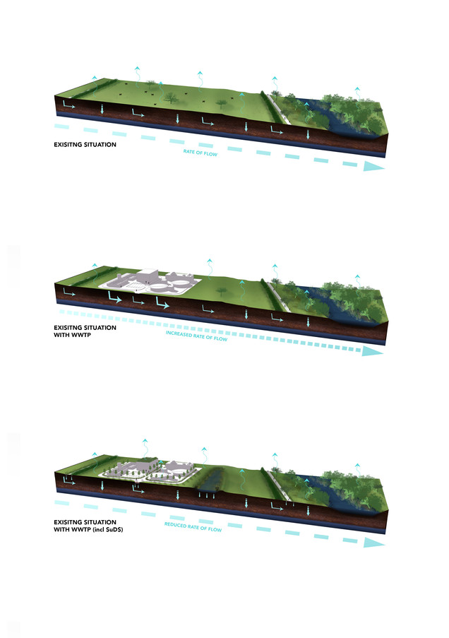 Sustainable Urban Drainage Systems