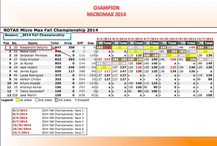 2014 ROTAX FALL CHAMPIONSHIP.jpg