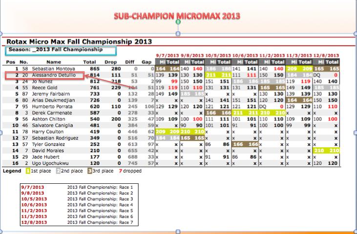 2013 ROTAX FALL CHAMPIONSHIP.jpg